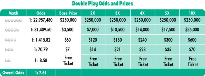 LOTTO Double Odds Chart