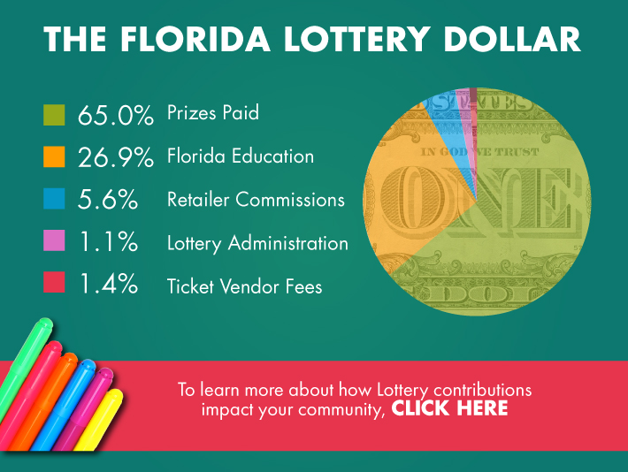 The Florida Lottery Dollar. To learn more about how Lottery Contributions impact your community, Click Here