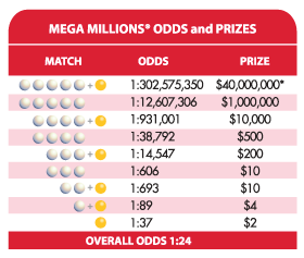 Florida Lottery - Play the New and Improved Mega Millions